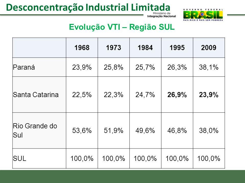 Desconcentração Industrial Limitada