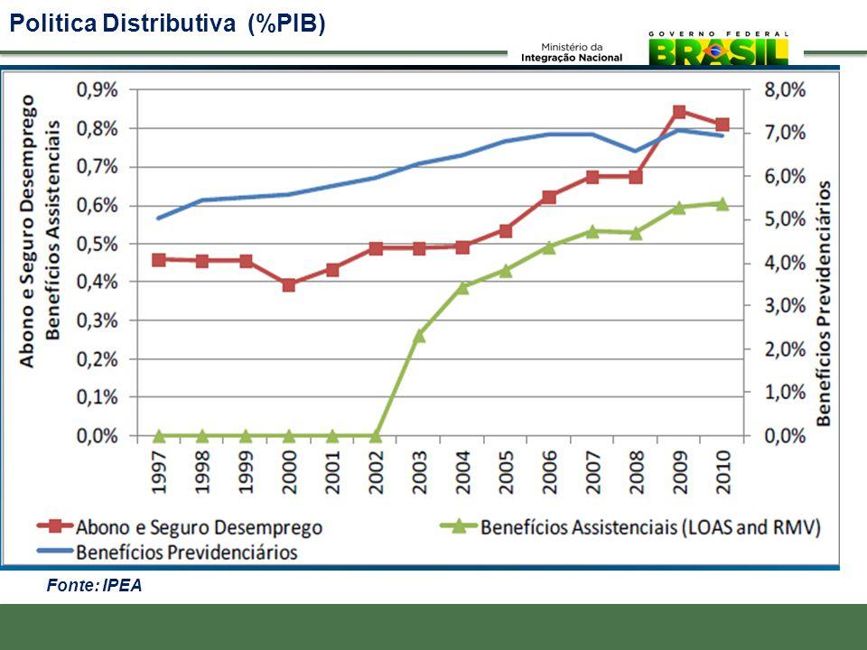 Politica Distributiva (%PIB)