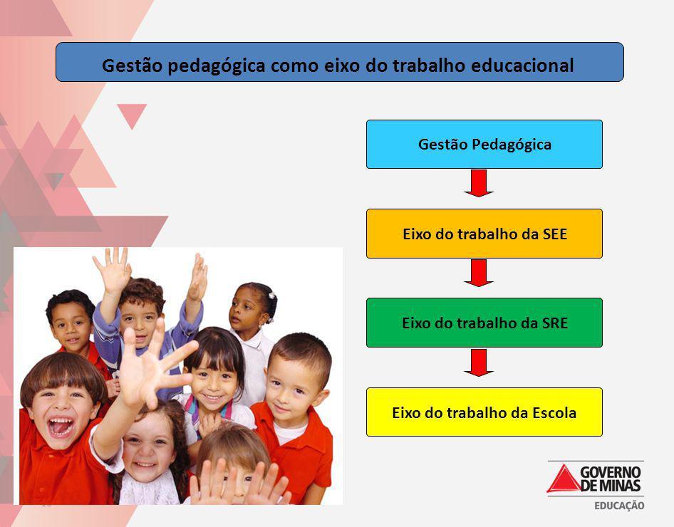 Gestão pedagógica como eixo do trabalho educacional
