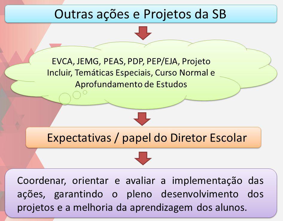Outras ações e Projetos da SB
