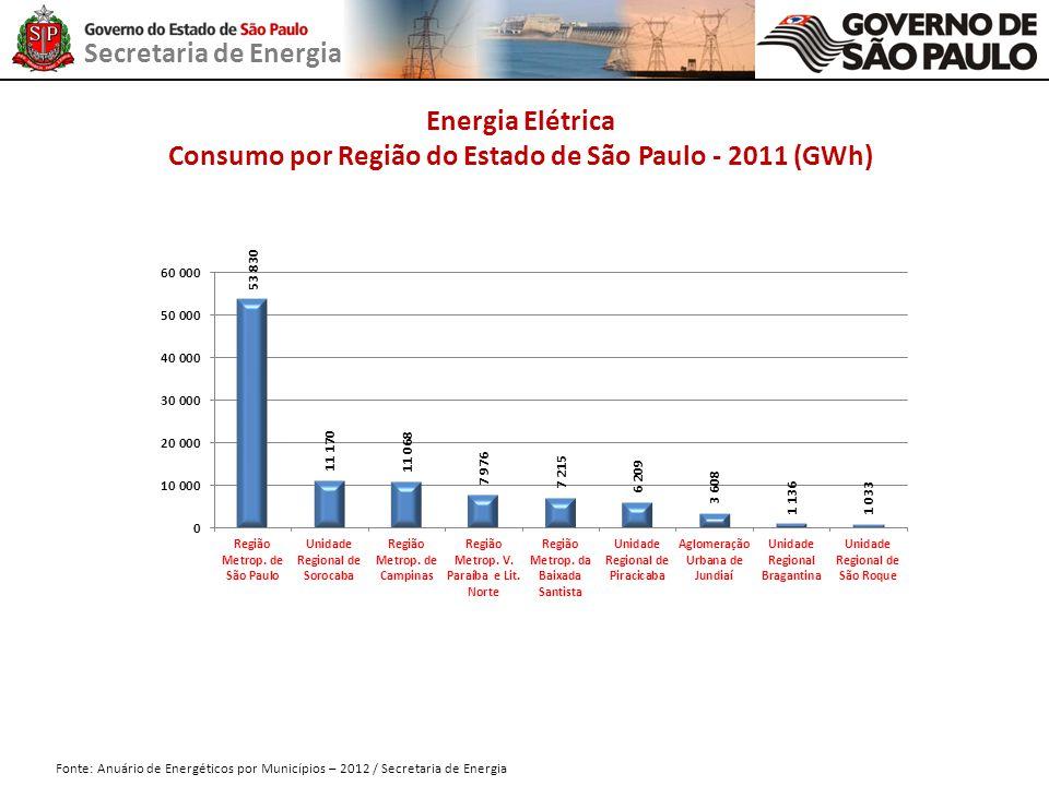 Consumo por Região do Estado de São Paulo - 2011 (GWh)