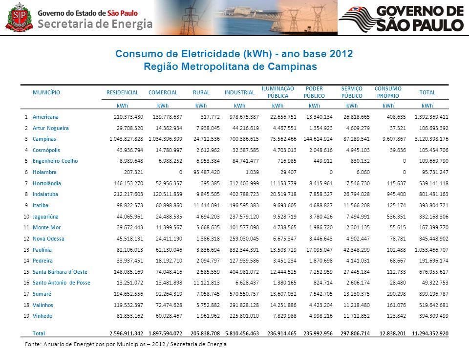 Consumo de Eletricidade (kWh) - ano base 2012