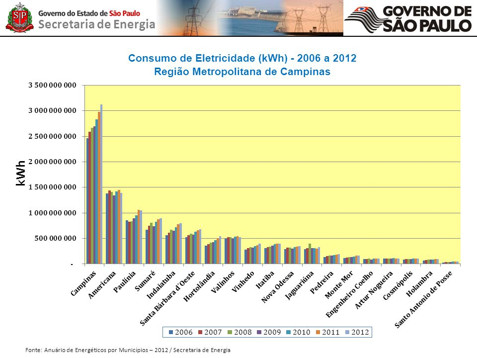 Consumo de Eletricidade (kWh) - 2006 a 2012
