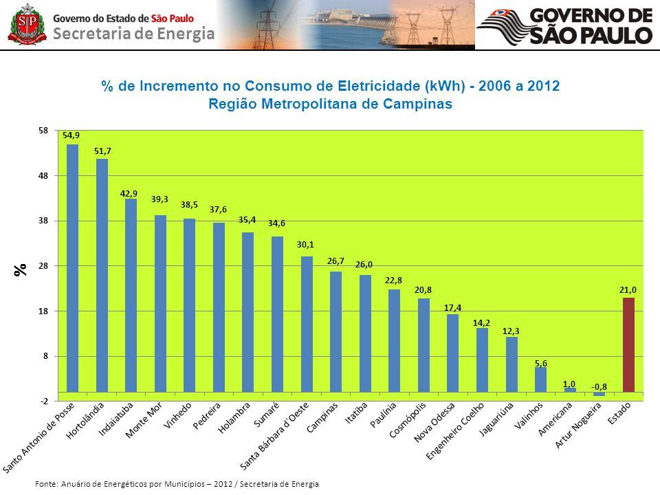 % de Incremento no Consumo de Eletricidade (kWh) - 2006 a 2012
