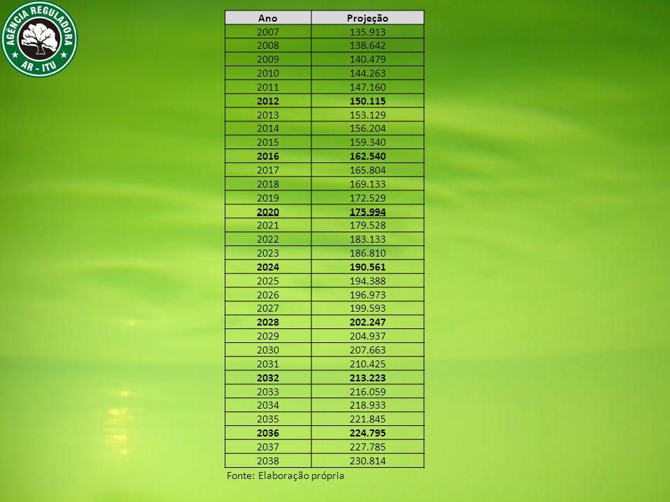 Ano Projeção. 2007. 135.913. 2008. 138.642. 2009. 140.479. 2010. 144.263. 2011. 147.160. 2012.
