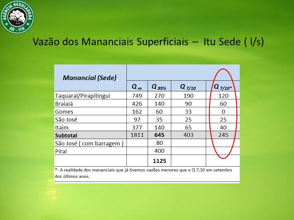 Vazão dos Mananciais Superficiais – Itu Sede ( l/s)