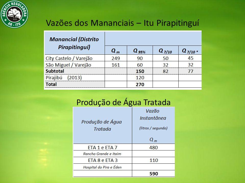 Vazões dos Mananciais – Itu Pirapitinguí