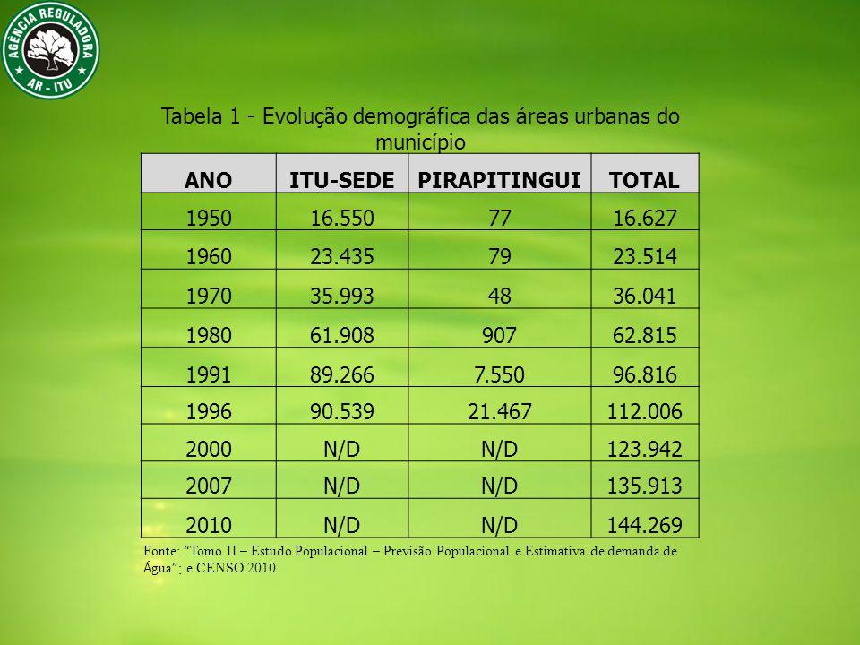Tabela 1 - Evolução demográfica das áreas urbanas do município