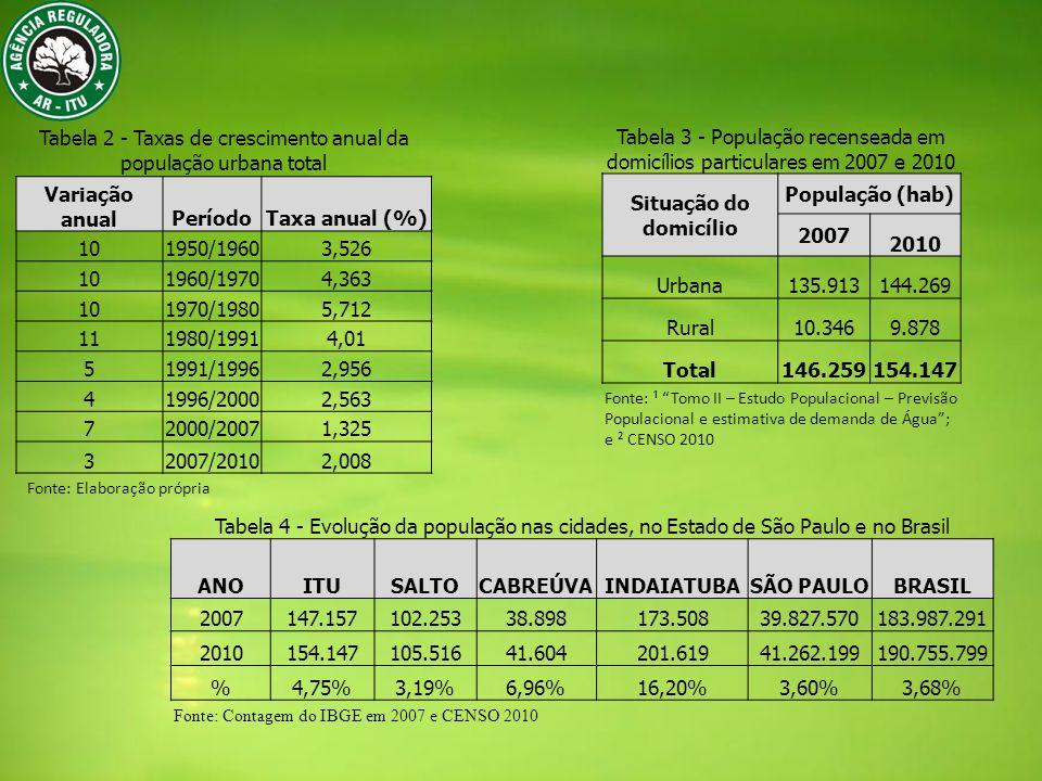 Tabela 2 - Taxas de crescimento anual da população urbana total