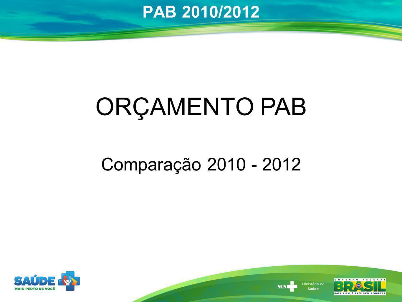 ORÇAMENTO PAB Comparação 2010 - 2012