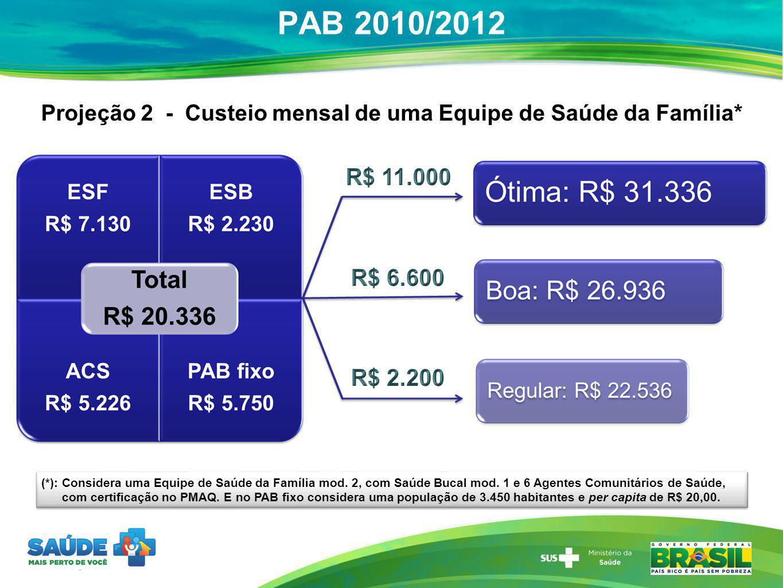 Projeção 2 - Custeio mensal de uma Equipe de Saúde da Família*