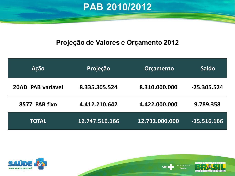 Projeção de Valores e Orçamento 2012