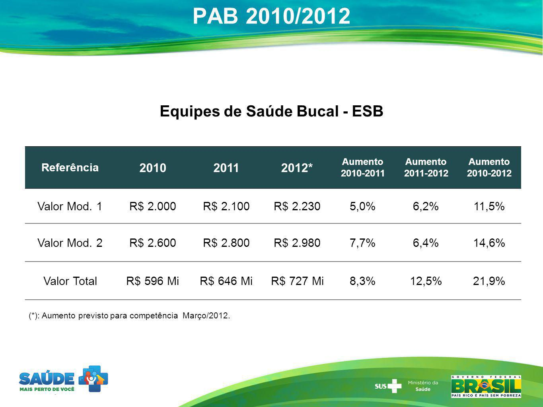 Equipes de Saúde Bucal - ESB