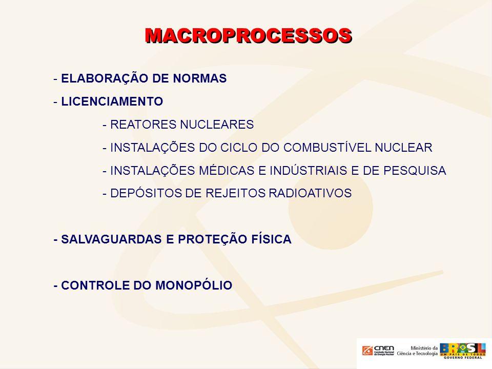 MACROPROCESSOS ELABORAÇÃO DE NORMAS LICENCIAMENTO - REATORES NUCLEARES
