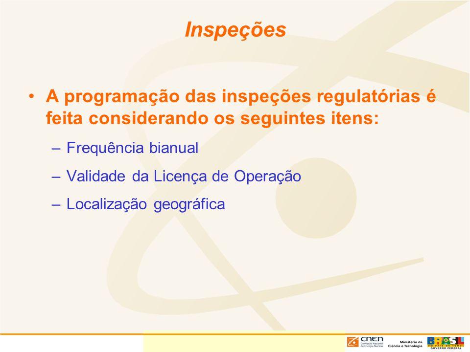 Inspeções A programação das inspeções regulatórias é feita considerando os seguintes itens: Frequência bianual.