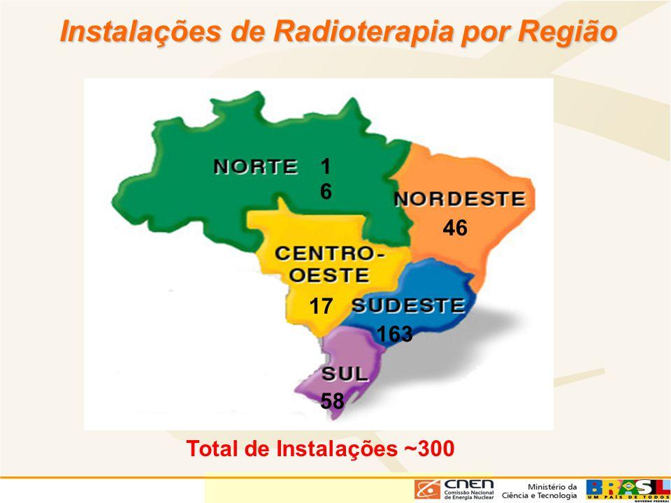 Instalações de Radioterapia por Região