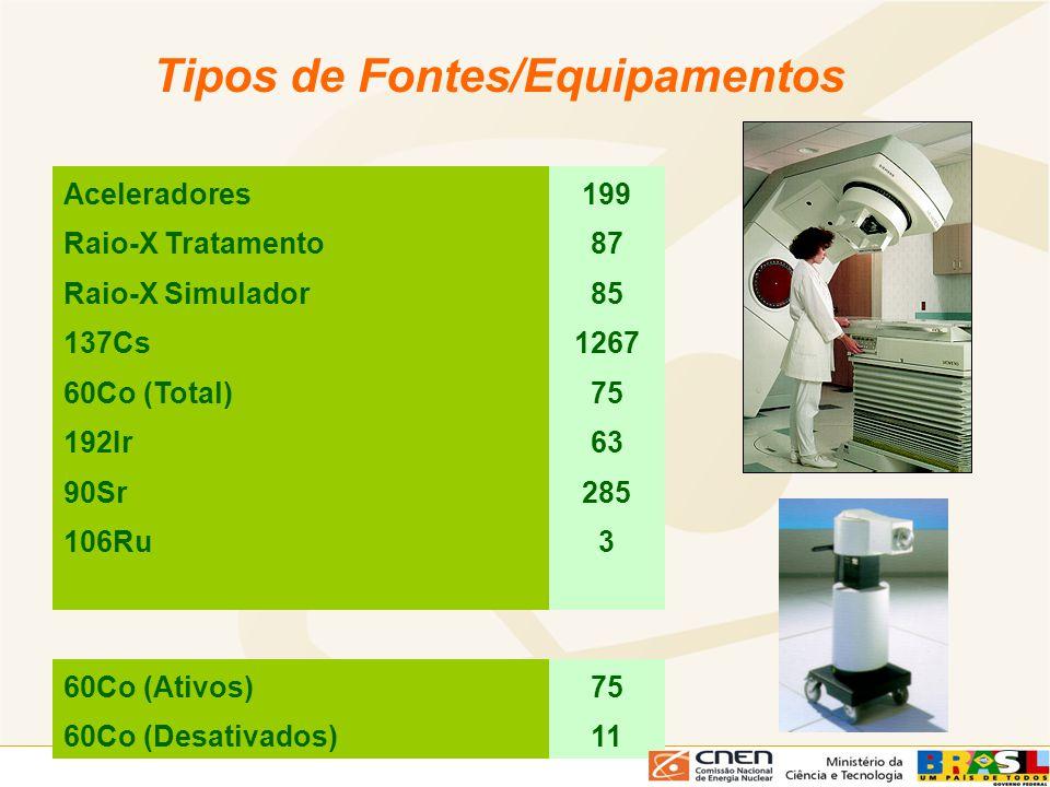Tipos de Fontes/Equipamentos