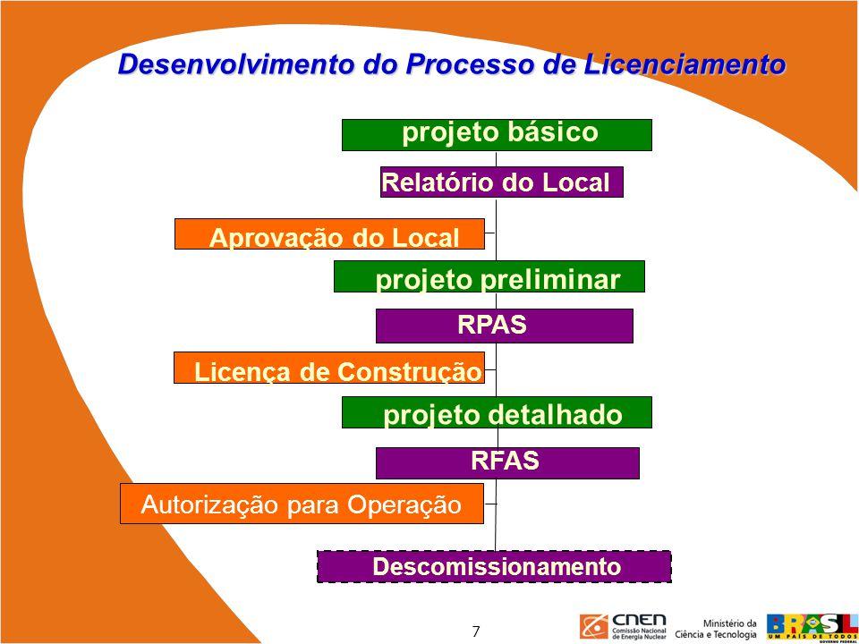 Desenvolvimento do Processo de Licenciamento