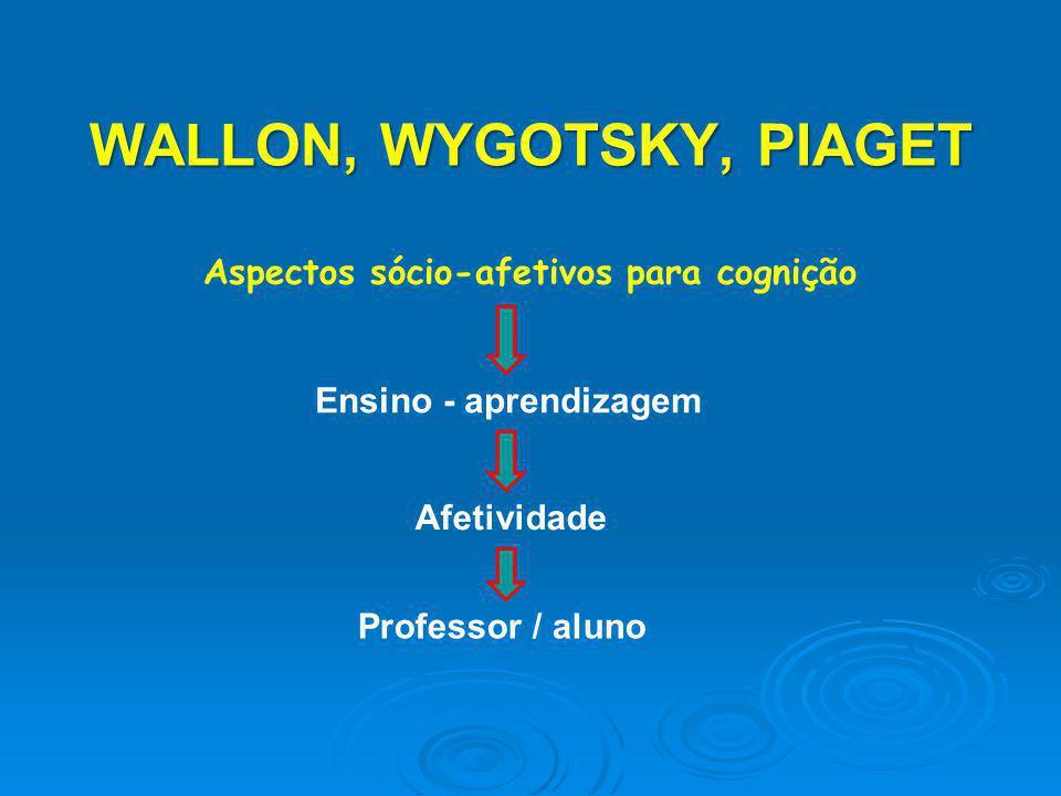 WALLON, WYGOTSKY, PIAGET