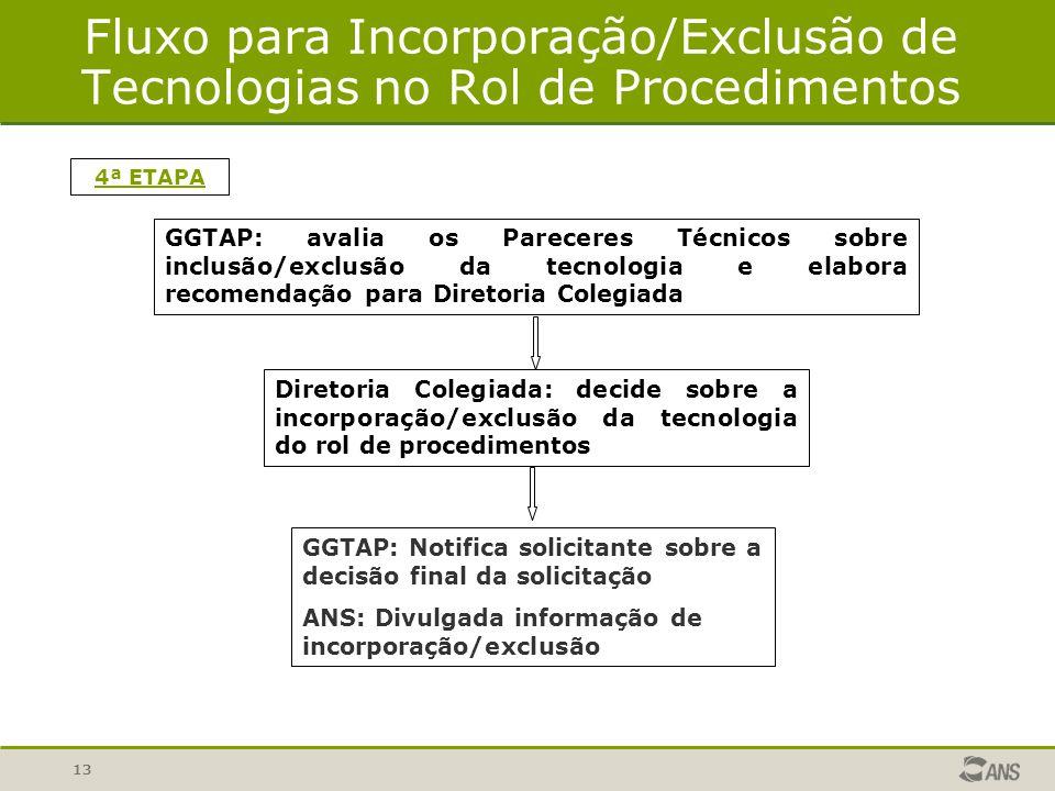 Fluxo para Incorporação/Exclusão de Tecnologias no Rol de Procedimentos