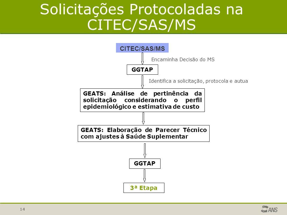 Solicitações Protocoladas na CITEC/SAS/MS