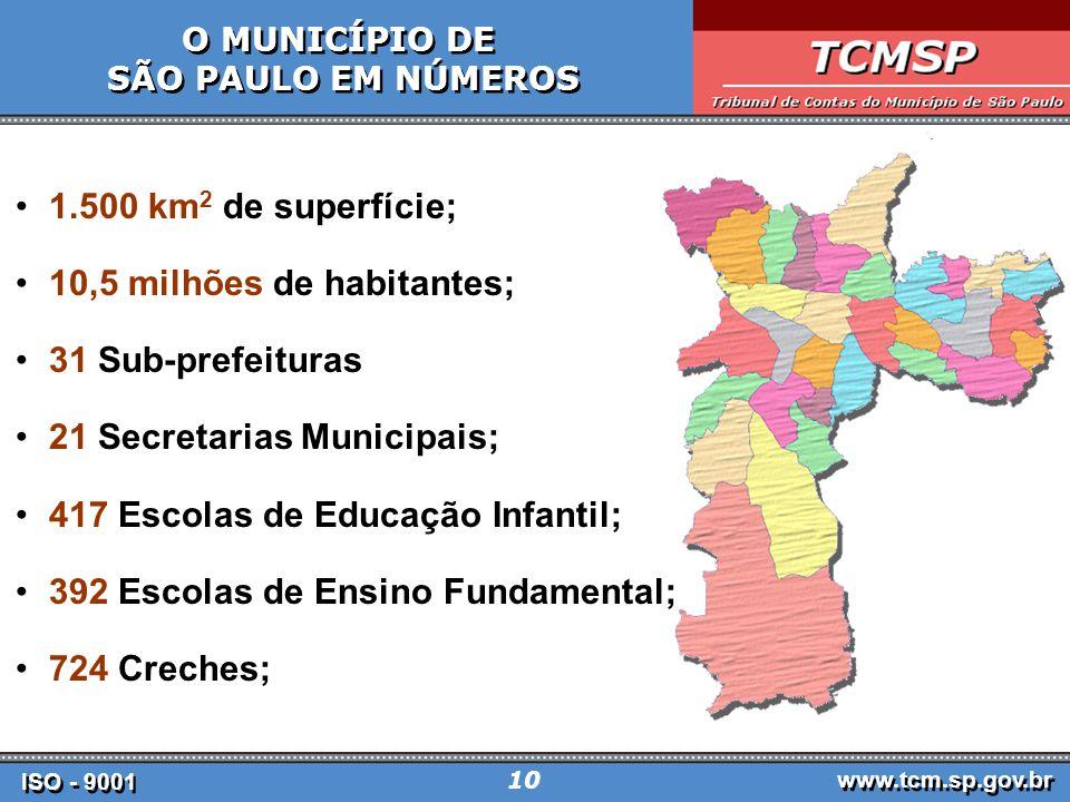 10,5 milhões de habitantes; 31 Sub-prefeituras