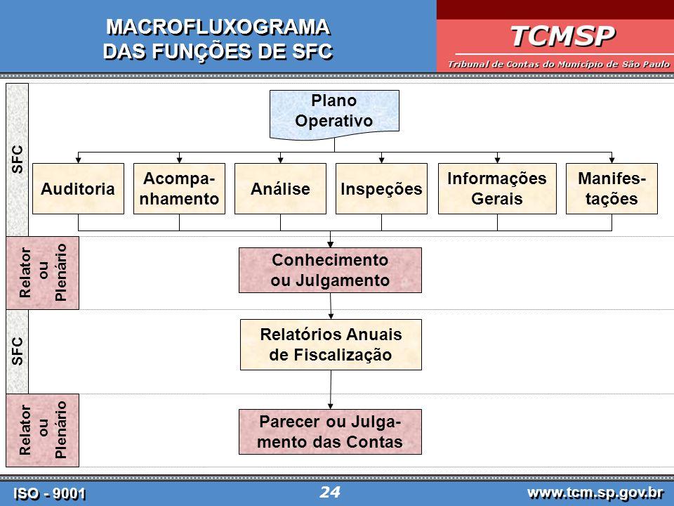 MACROFLUXOGRAMA DAS FUNÇÕES DE SFC