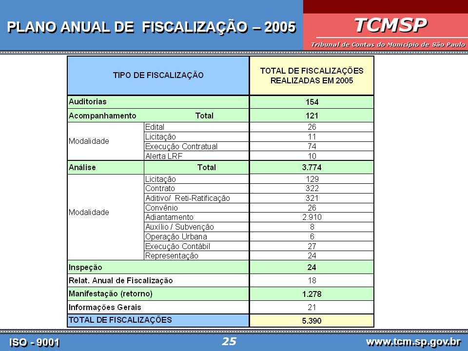 PLANO ANUAL DE FISCALIZAÇÃO – 2005