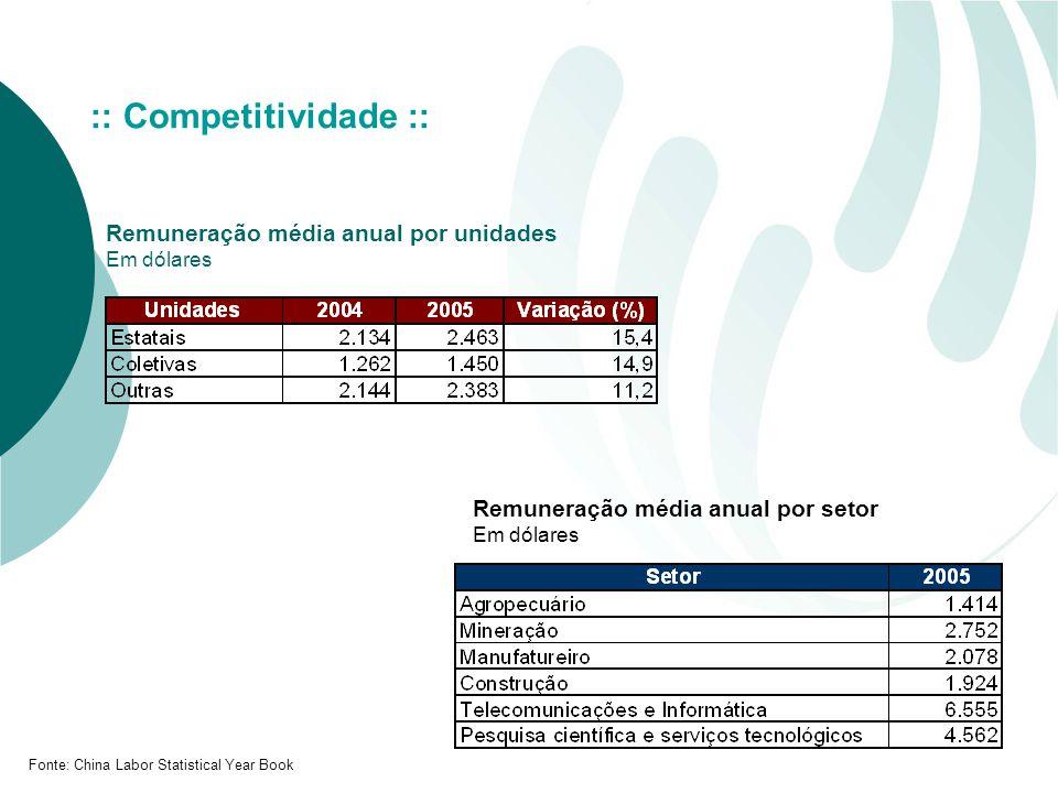 :: Competitividade :: Remuneração média anual por unidades Em dólares