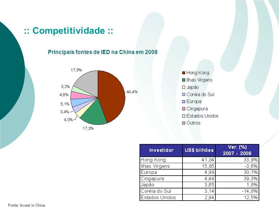 :: Competitividade :: Principais fontes de IED na China em 2008