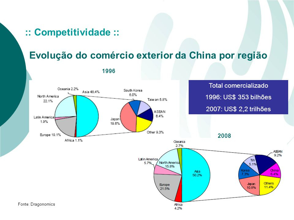 Evolução do comércio exterior da China por região