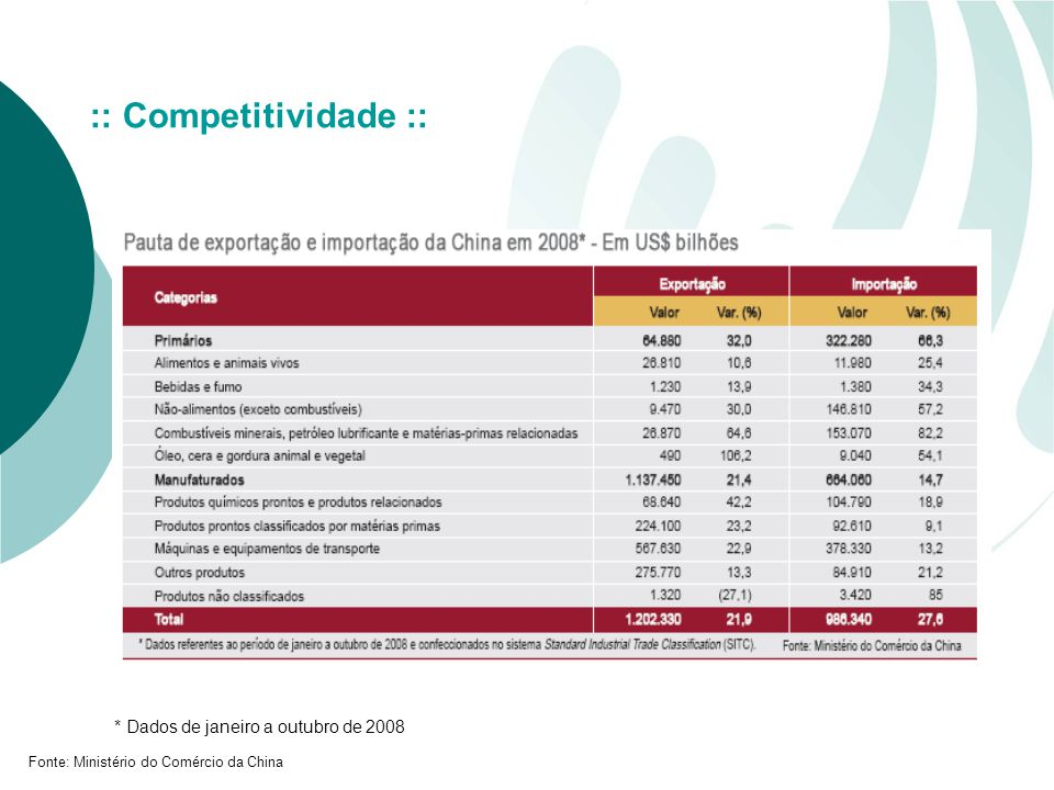 :: Competitividade :: * Dados de janeiro a outubro de 2008