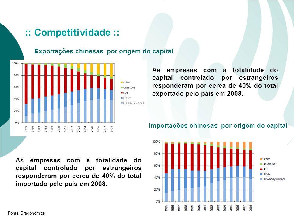 :: Competitividade :: Exportações chinesas por origem do capital