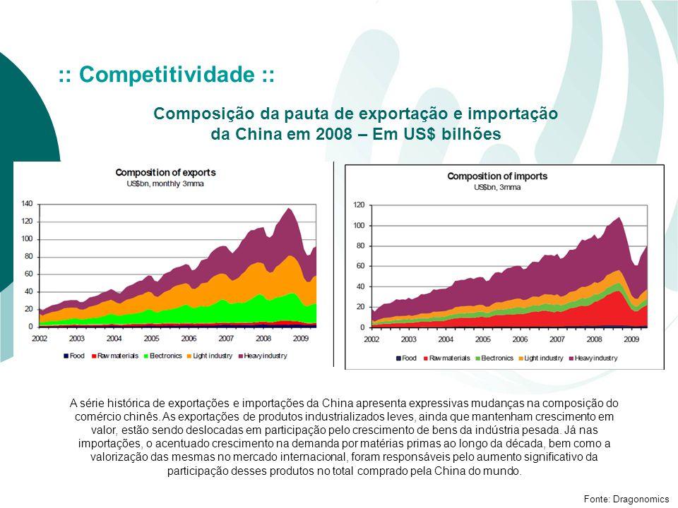 :: Competitividade :: Composição da pauta de exportação e importação