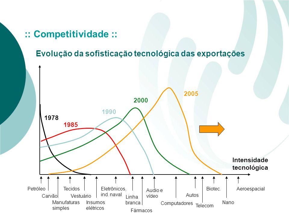 :: Competitividade :: Evolução da sofisticação tecnológica das exportações. 2005. 2000. 1990. 1978.