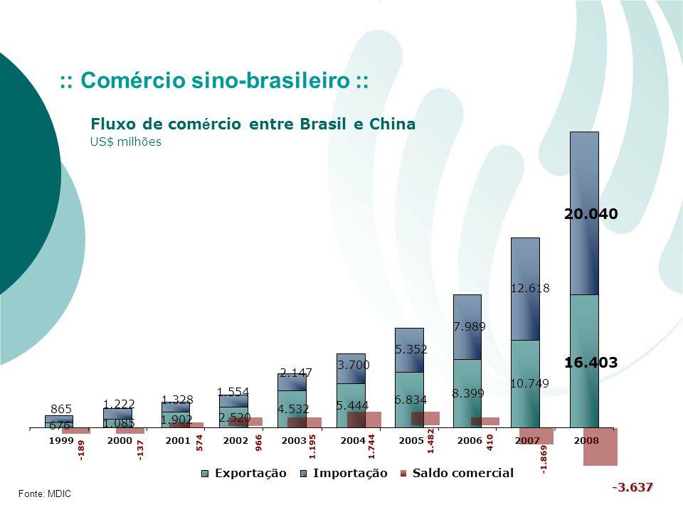 :: Comércio sino-brasileiro ::