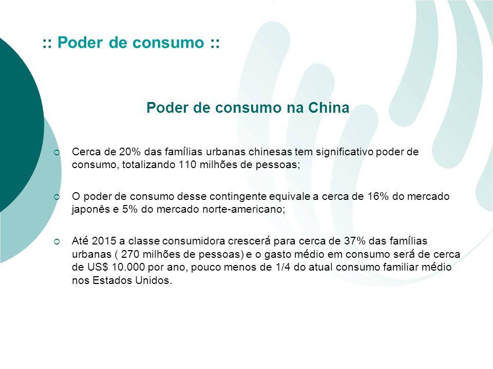 :: Poder de consumo :: Poder de consumo na China