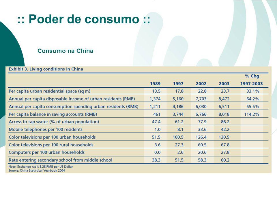 :: Poder de consumo :: Consumo na China
