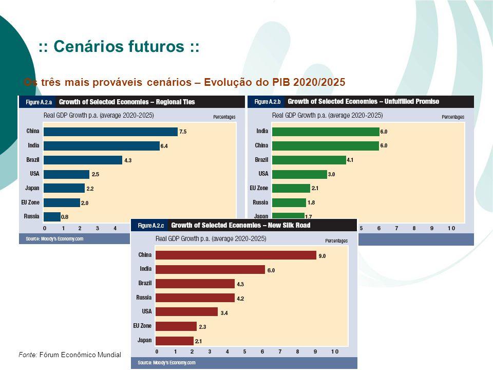 :: Cenários futuros :: Os três mais prováveis cenários – Evolução do PIB 2020/2025.
