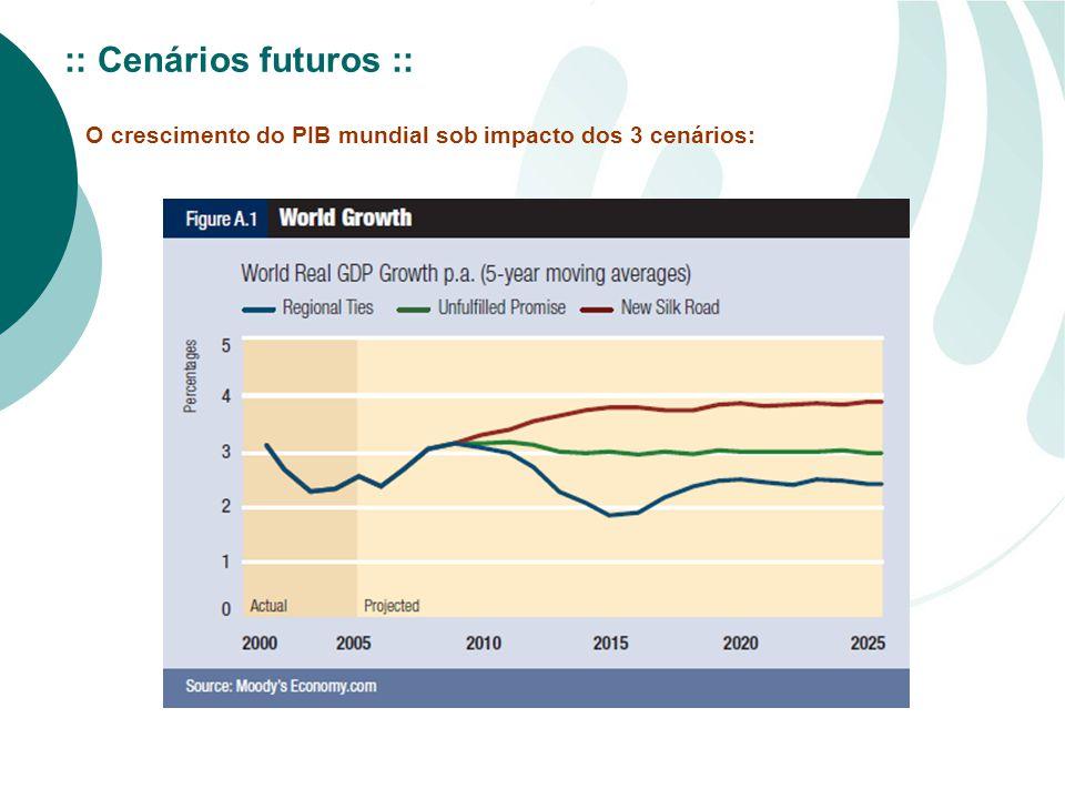:: Cenários futuros :: O crescimento do PIB mundial sob impacto dos 3 cenários: