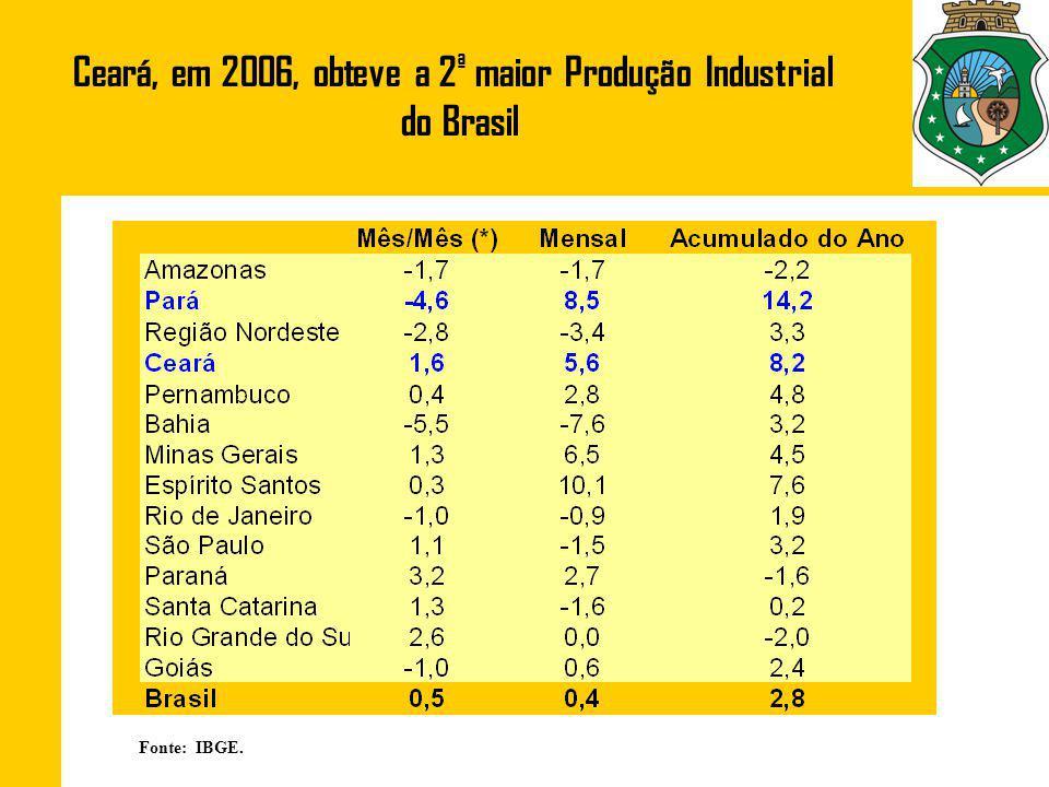 Ceará, em 2006, obteve a 2ª maior Produção Industrial