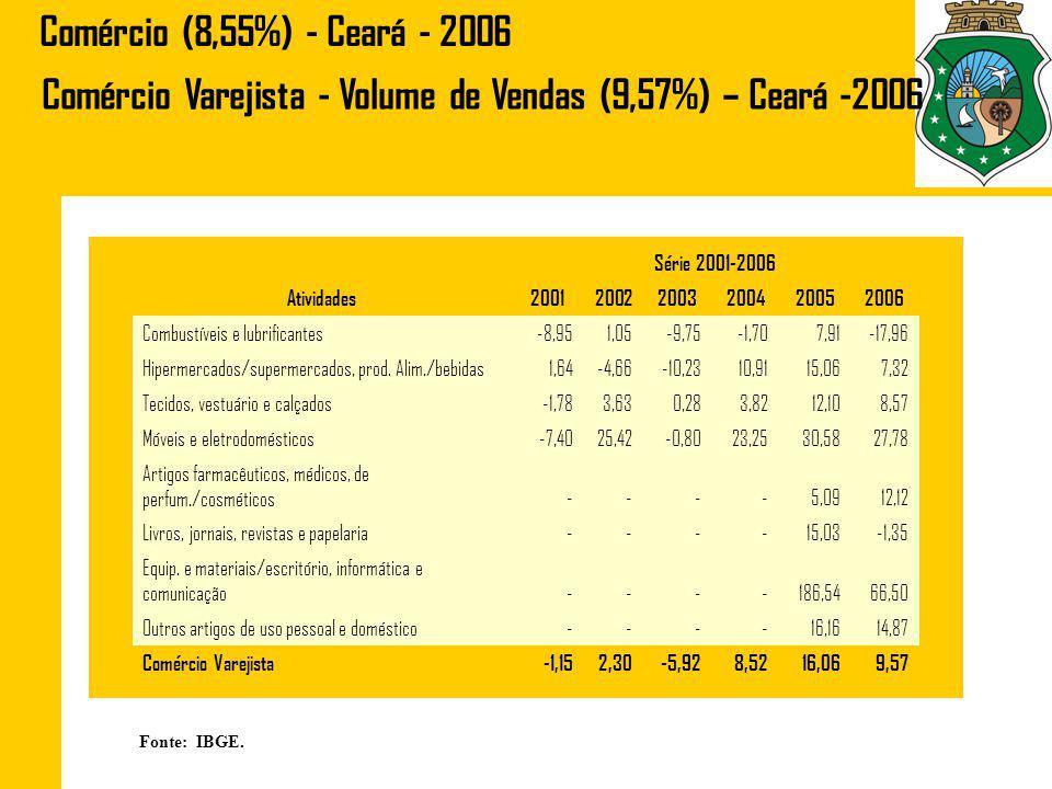 Comércio Varejista - Volume de Vendas (9,57%) – Ceará -2006
