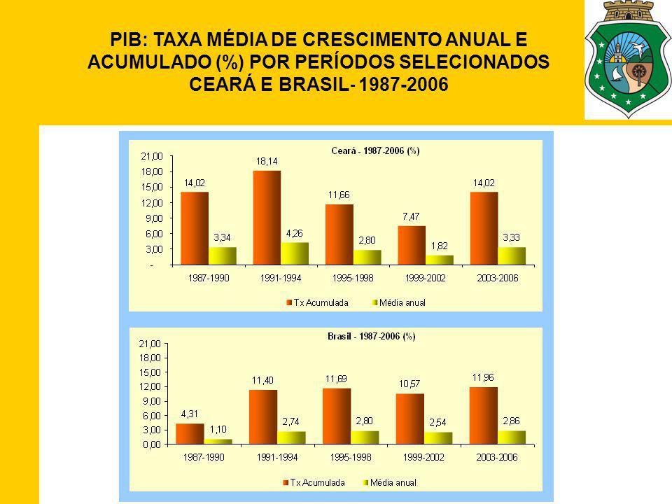 PIB: TAXA MÉDIA DE CRESCIMENTO ANUAL E ACUMULADO (%) POR PERÍODOS SELECIONADOS CEARÁ E BRASIL- 1987-2006