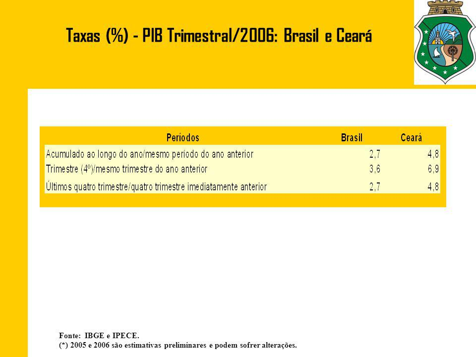 Taxas (%) - PIB Trimestral/2006: Brasil e Ceará