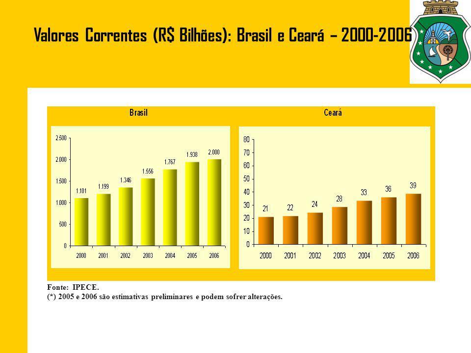 Valores Correntes (R$ Bilhões): Brasil e Ceará – 2000-2006