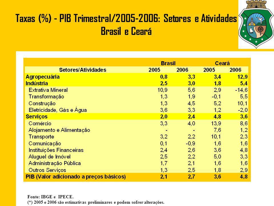 Taxas (%) - PIB Trimestral/2005-2006: Setores e Atividades Brasil e Ceará
