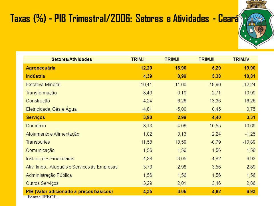 Taxas (%) - PIB Trimestral/2006: Setores e Atividades - Ceará