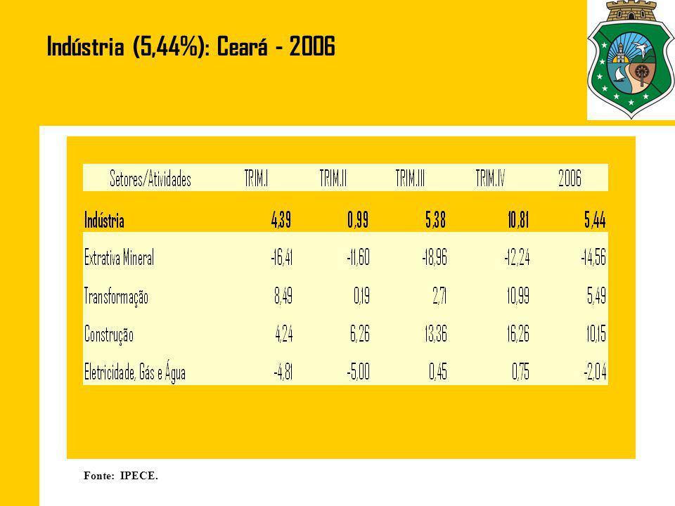 Indústria (5,44%): Ceará - 2006 Fonte: IPECE.