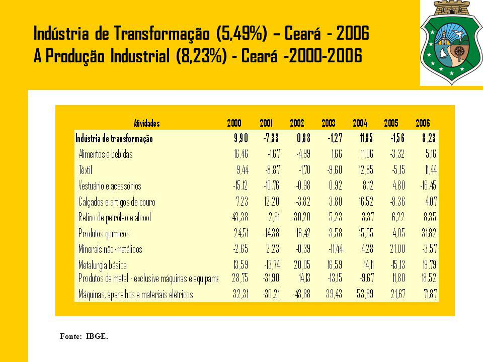 Indústria de Transformação (5,49%) – Ceará - 2006