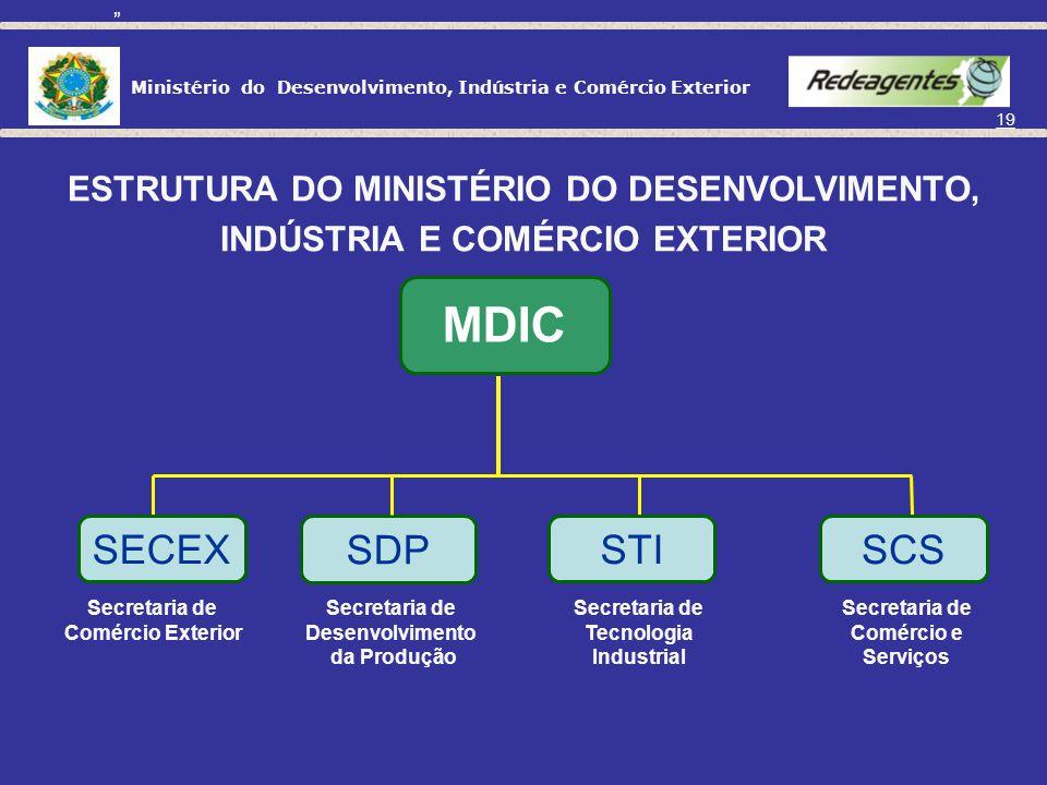 MDIC SECEX SDP STI SCS ESTRUTURA DO MINISTÉRIO DO DESENVOLVIMENTO,